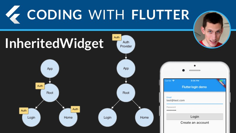 Flutter: Scoped Access with InheritedWidget