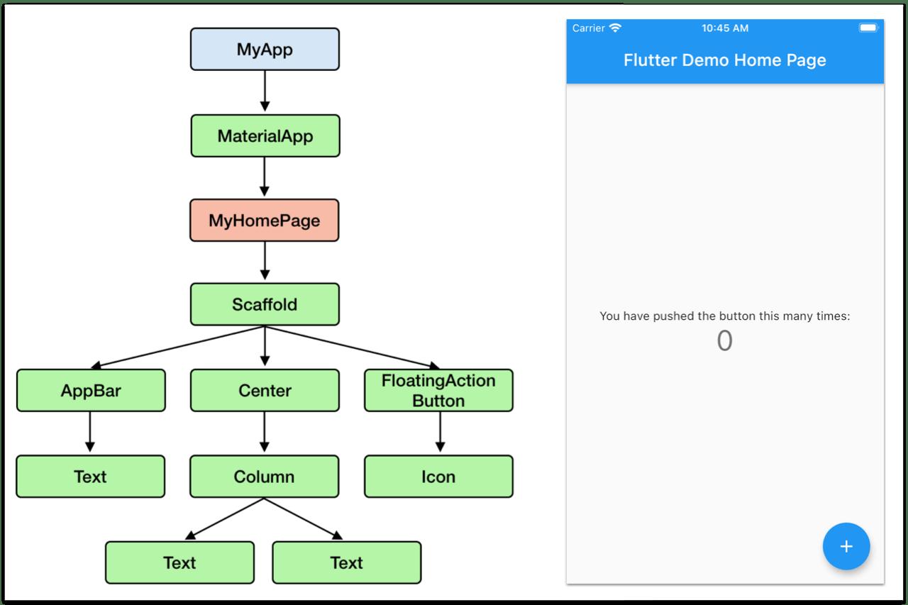 https://codewithandrea.com/videos/flutter-state-management-basics/images/widget-tree.png